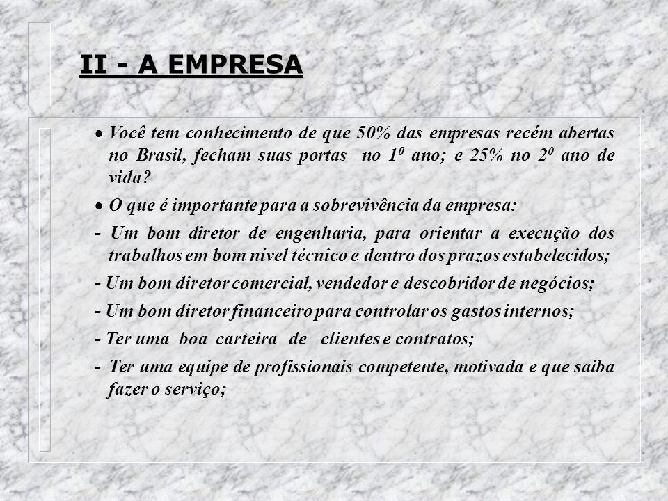 II - A EMPRESA Você tem conhecimento de que 50% das empresas recém abertas no Brasil, fecham suas portas no 10 ano; e 25% no 20 ano de vida