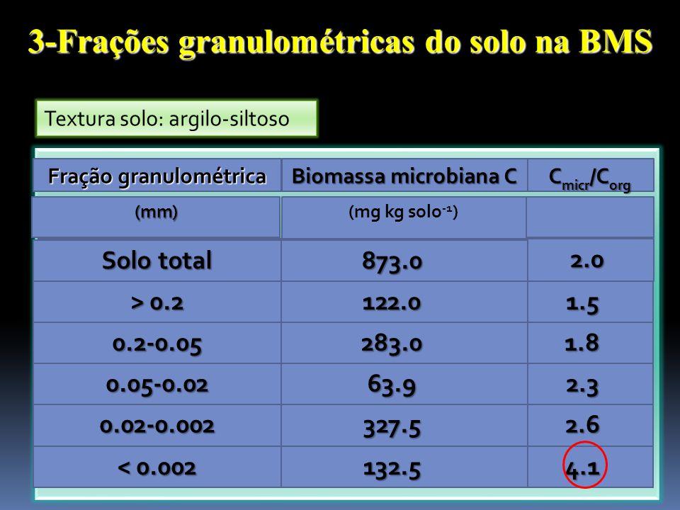 3-Frações granulométricas do solo na BMS