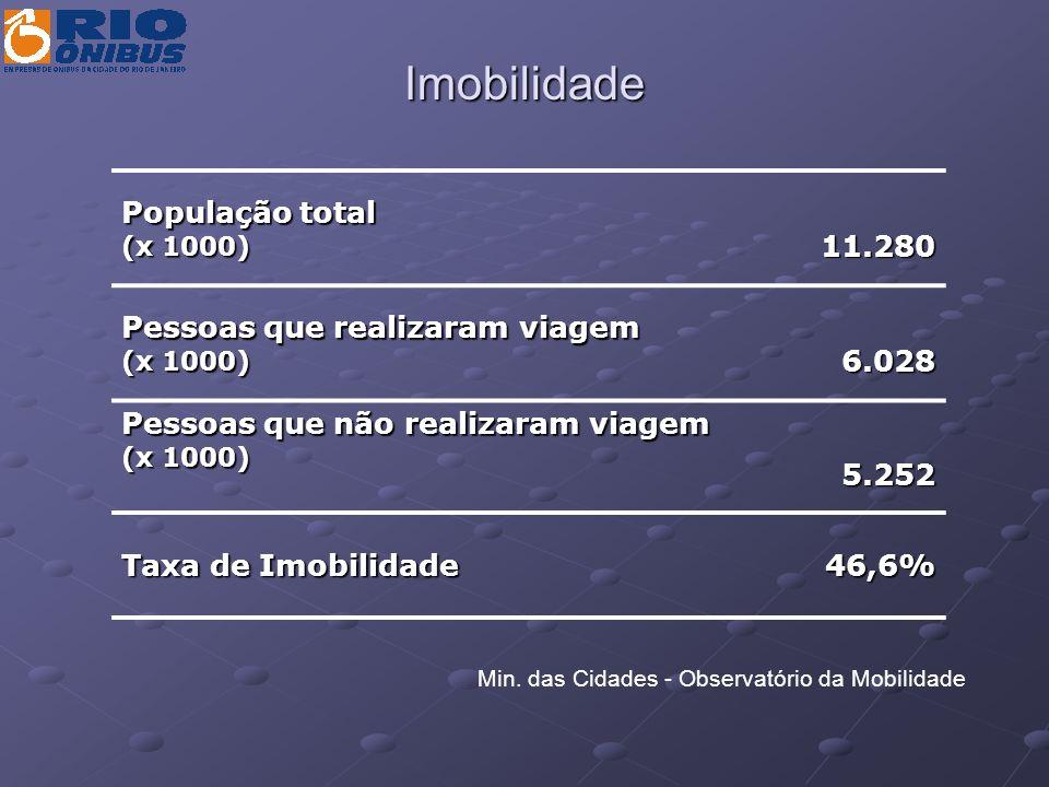 Imobilidade População total 11.280 Pessoas que realizaram viagem 6.028