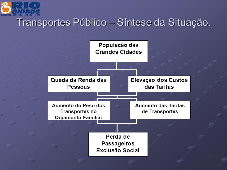 Transportes Público – Síntese da Situação.