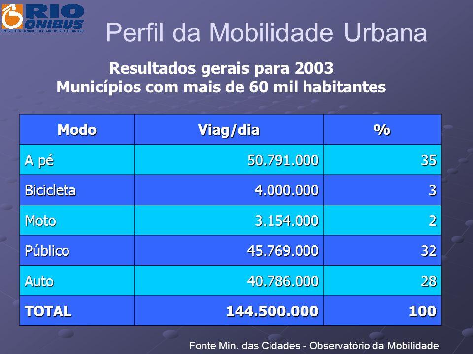 Resultados gerais para 2003 Municípios com mais de 60 mil habitantes