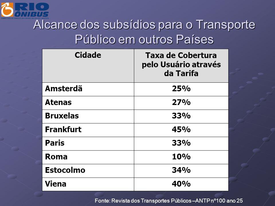 Alcance dos subsídios para o Transporte Público em outros Países