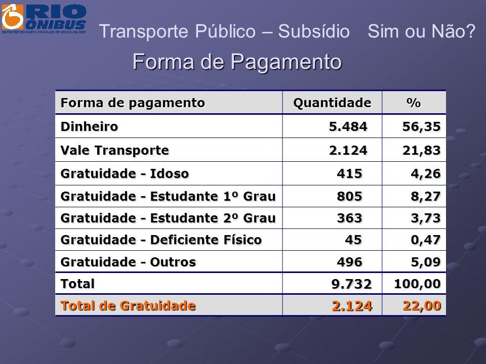 Forma de Pagamento Transporte Público – Subsídio Sim ou Não 9.732