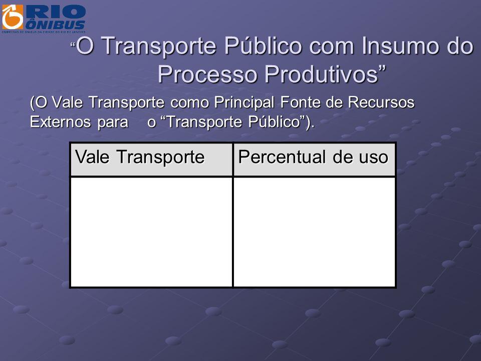 O Transporte Público com Insumo do Processo Produtivos
