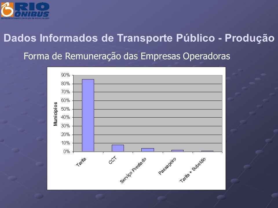 Dados Informados de Transporte Público - Produção
