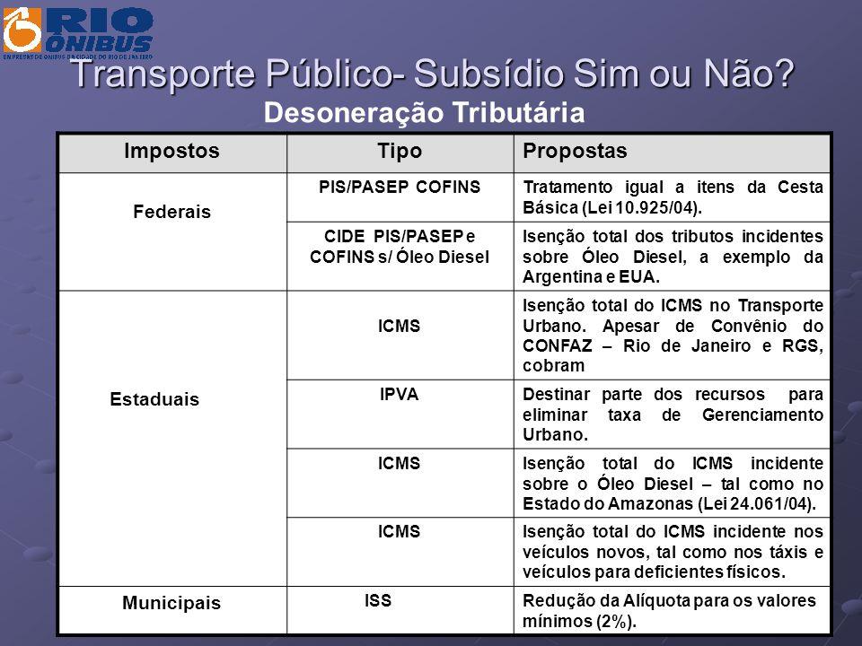 Transporte Público- Subsídio Sim ou Não