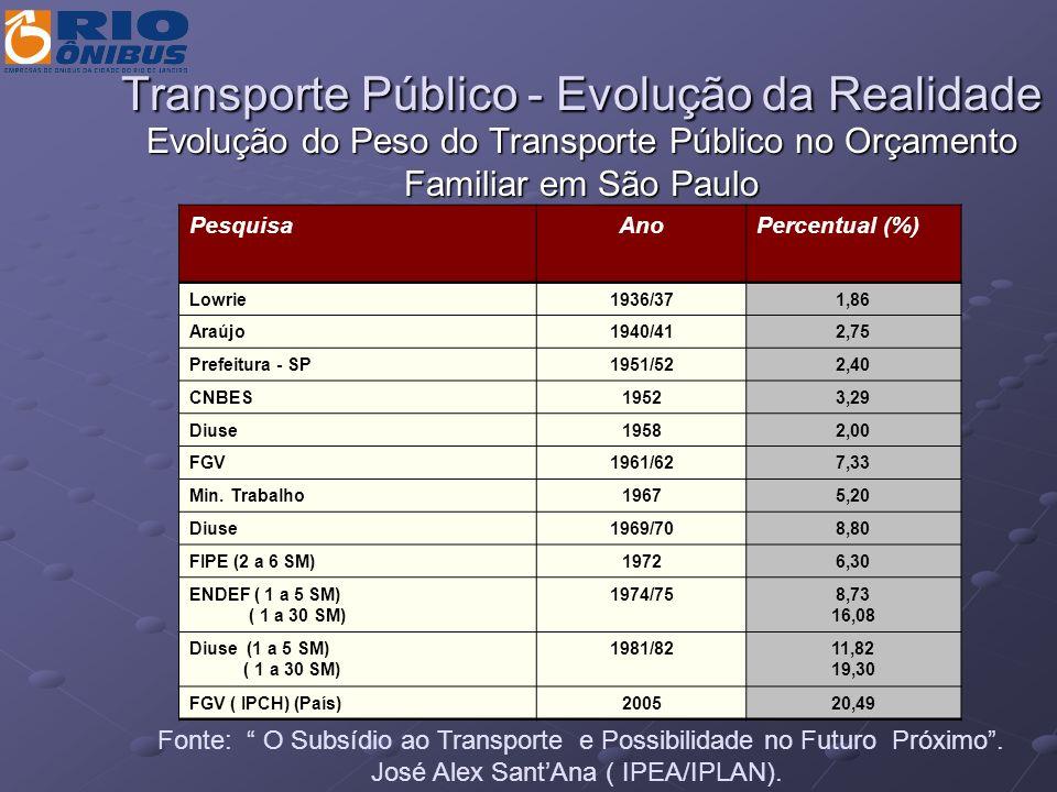Transporte Público - Evolução da Realidade