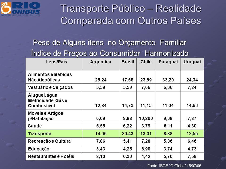 Transporte Público – Realidade Comparada com Outros Países