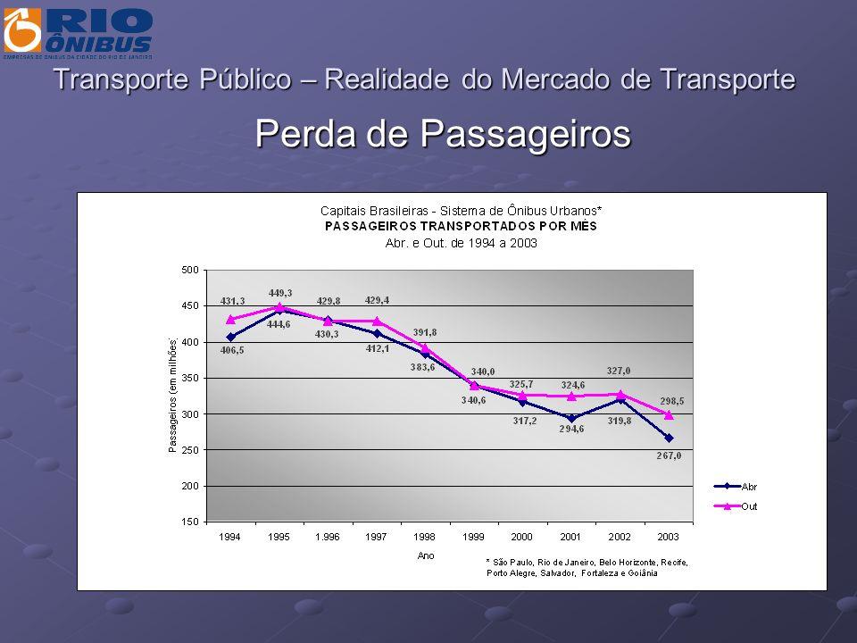 Transporte Público – Realidade do Mercado de Transporte