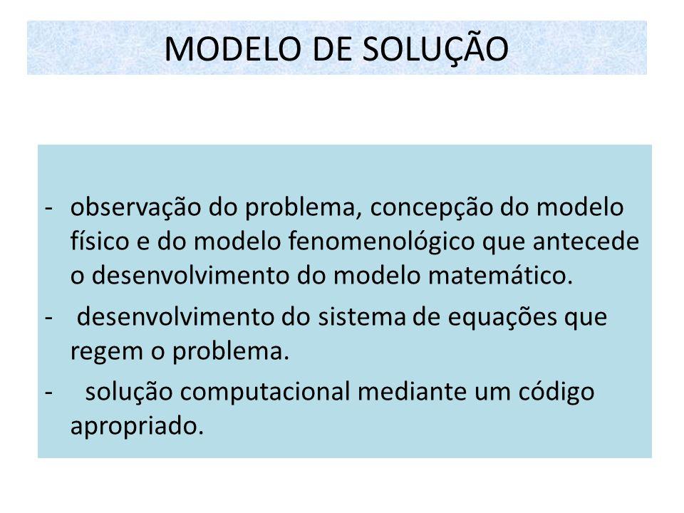 MODELO DE SOLUÇÃO observação do problema, concepção do modelo físico e do modelo fenomenológico que antecede o desenvolvimento do modelo matemático.
