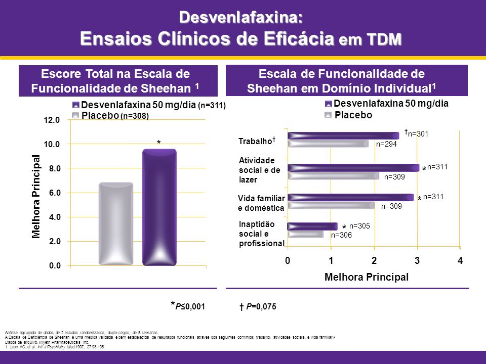 Desvenlafaxina: Ensaios Clínicos de Eficácia em TDM