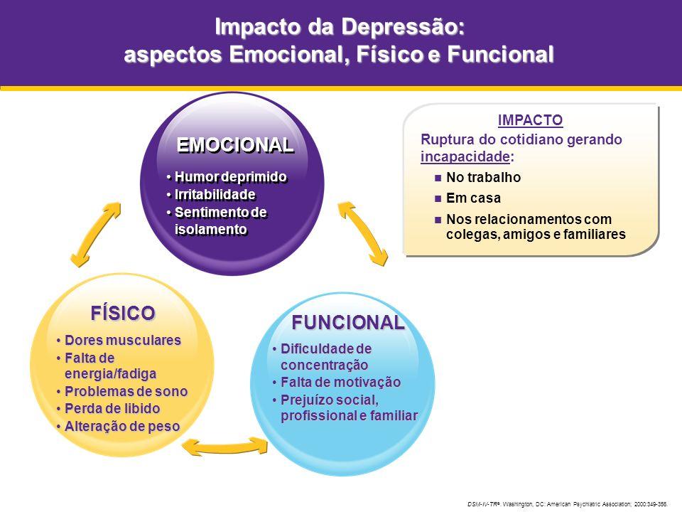 Impacto da Depressão: aspectos Emocional, Físico e Funcional