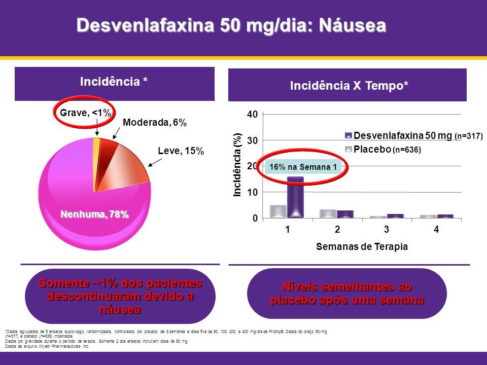 Desvenlafaxina 50 mg/dia: Náusea