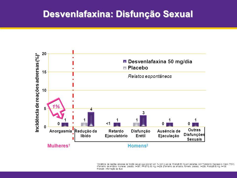 Desvenlafaxina: Disfunção Sexual