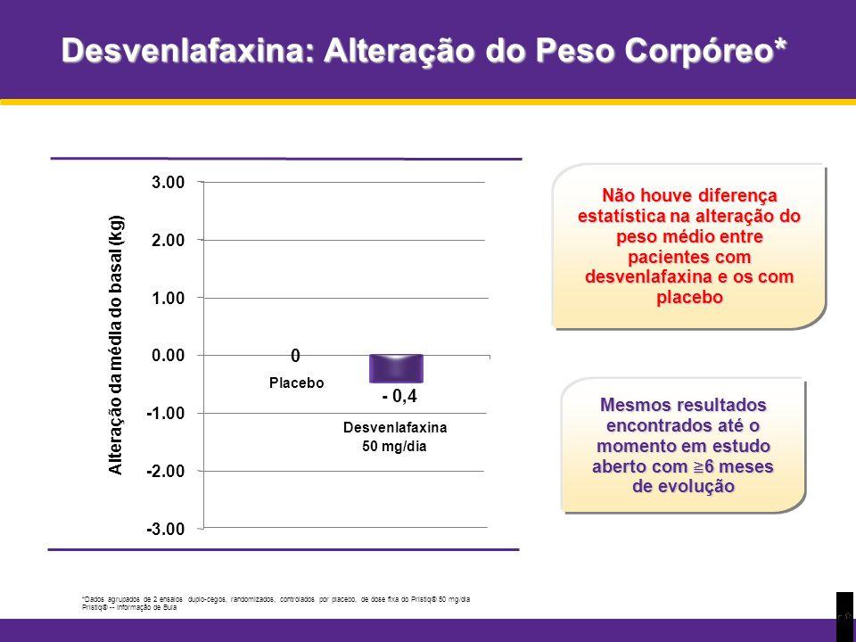 Desvenlafaxina: Alteração do Peso Corpóreo*