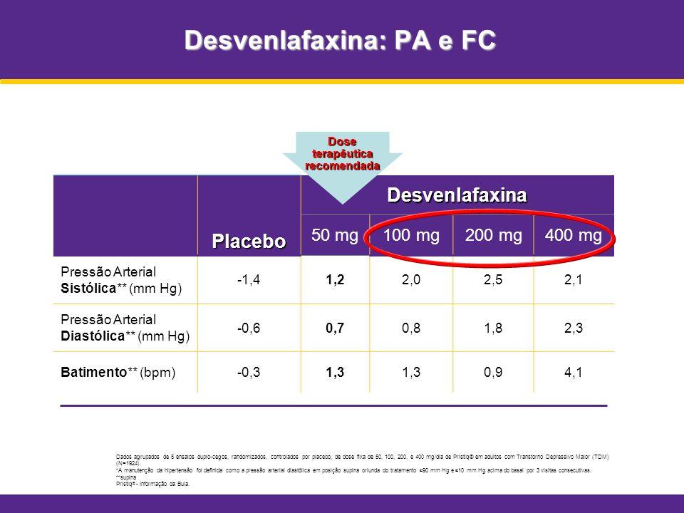 Desvenlafaxina: PA e FC