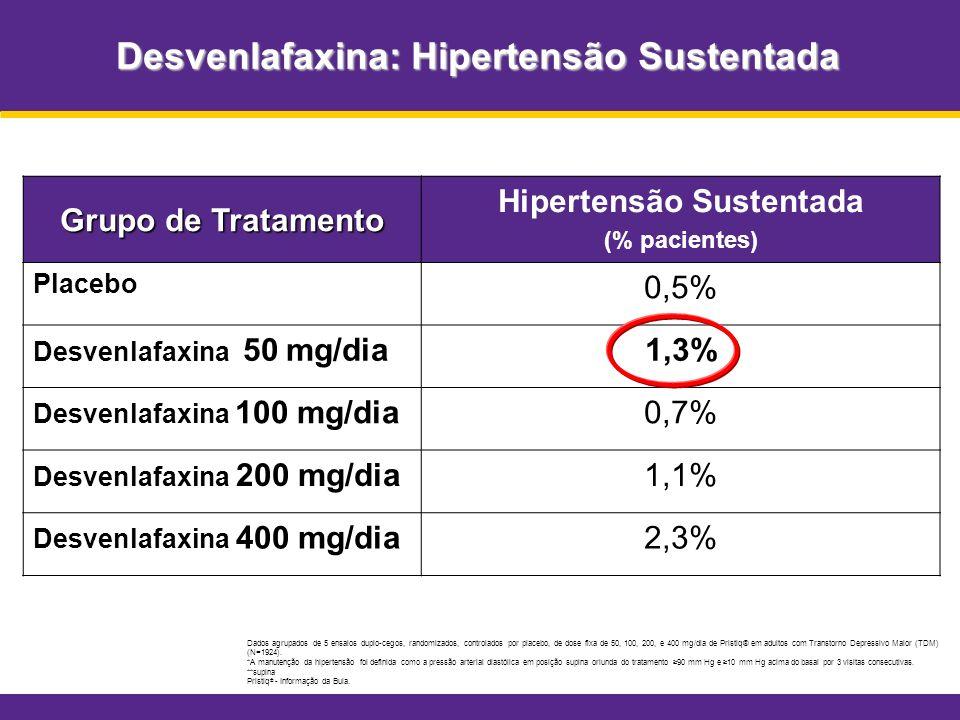 Desvenlafaxina: Hipertensão Sustentada