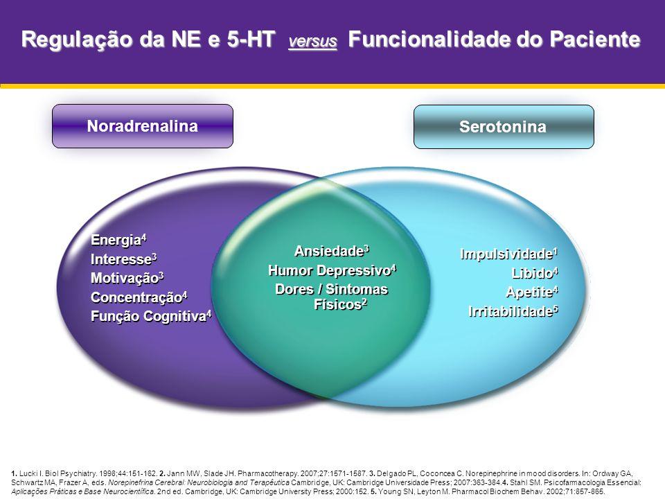 Regulação da NE e 5-HT versus Funcionalidade do Paciente
