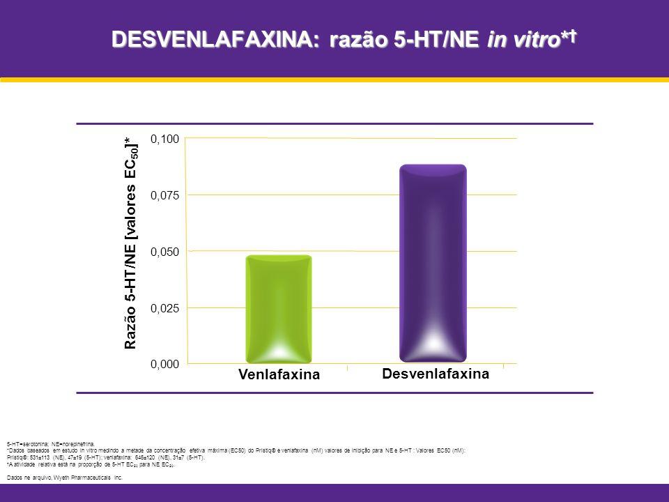 DESVENLAFAXINA: razão 5-HT/NE in vitro*†
