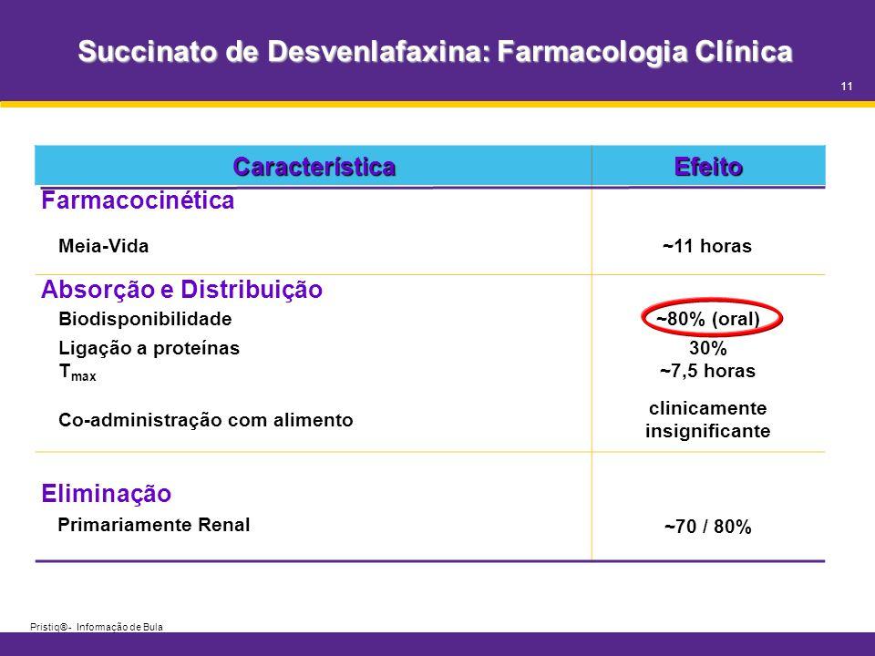 Succinato de Desvenlafaxina: Farmacologia Clínica