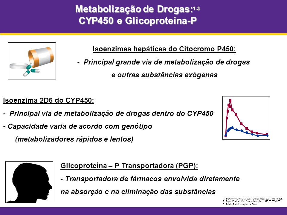 Metabolização de Drogas:1-3 CYP450 e Glicoproteína-P