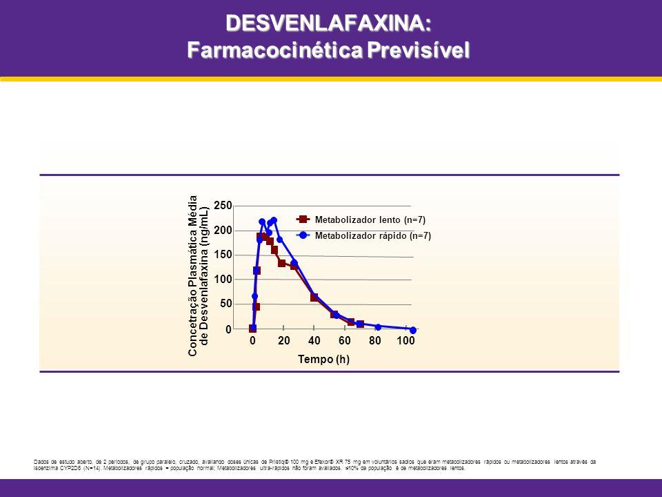 DESVENLAFAXINA: Farmacocinética Previsível