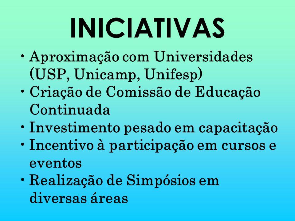 INICIATIVAS Aproximação com Universidades (USP, Unicamp, Unifesp)