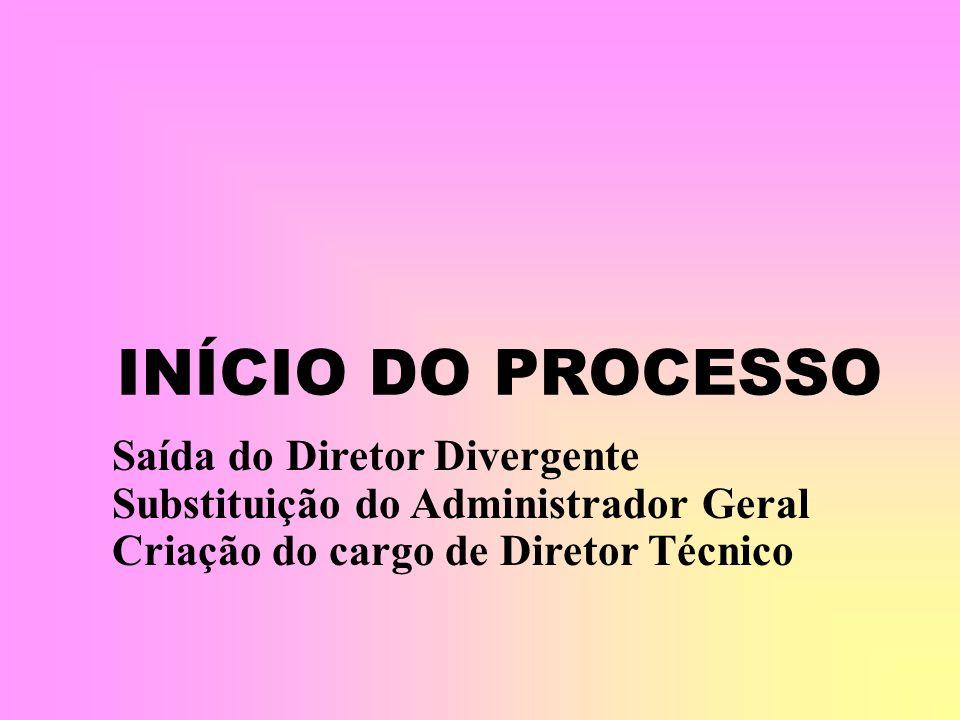 INÍCIO DO PROCESSO Saída do Diretor Divergente