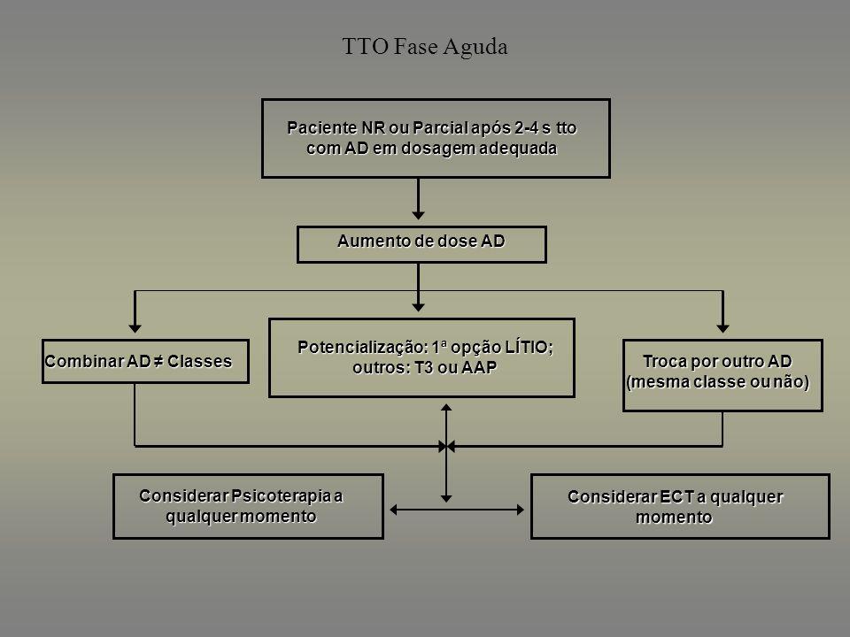 TTO Fase Aguda Paciente NR ou Parcial após 2-4 s tto com AD em dosagem adequada. Aumento de dose AD.