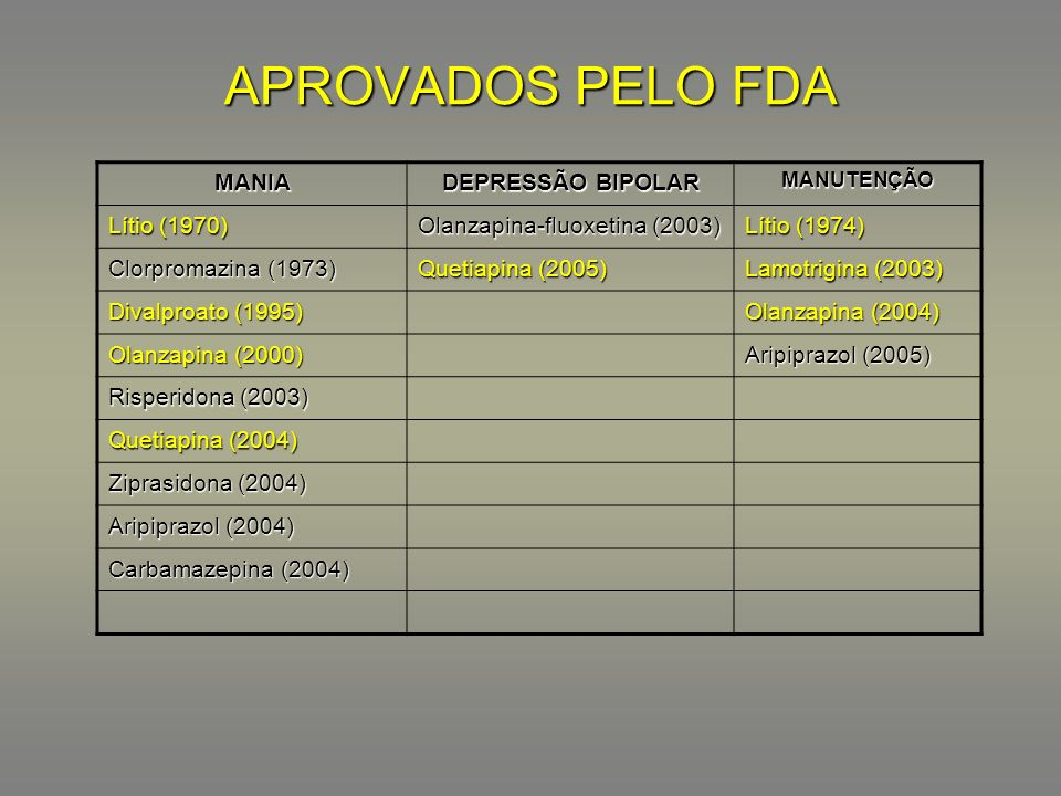 APROVADOS PELO FDA MANIA DEPRESSÃO BIPOLAR Lítio (1970)