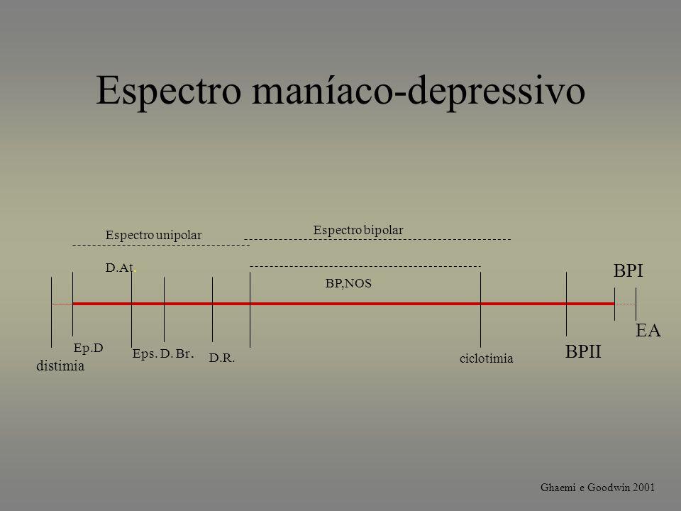 Espectro maníaco-depressivo