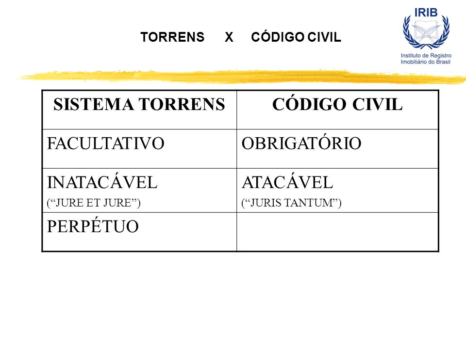SISTEMA TORRENS CÓDIGO CIVIL