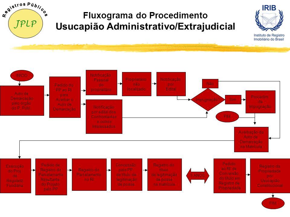 Fluxograma do Procedimento Usucapião Administrativo/Extrajudicial