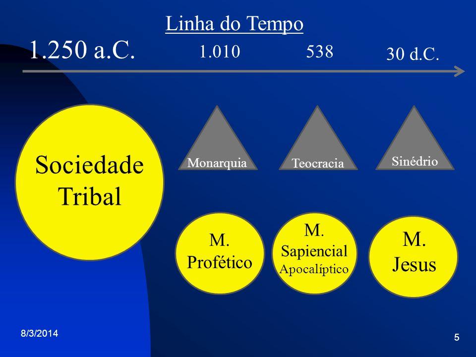 1.250 a.C. Sociedade Tribal Linha do Tempo M. Jesus 1.010 538 30 d.C.