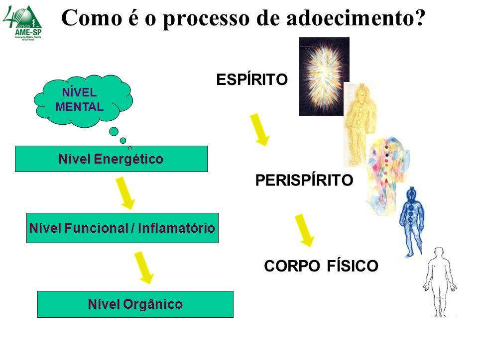 Nível Funcional / Inflamatório