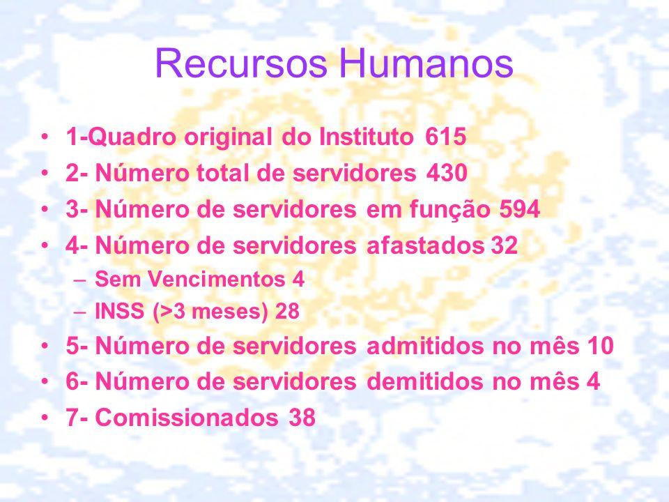 Recursos Humanos 1-Quadro original do Instituto 615
