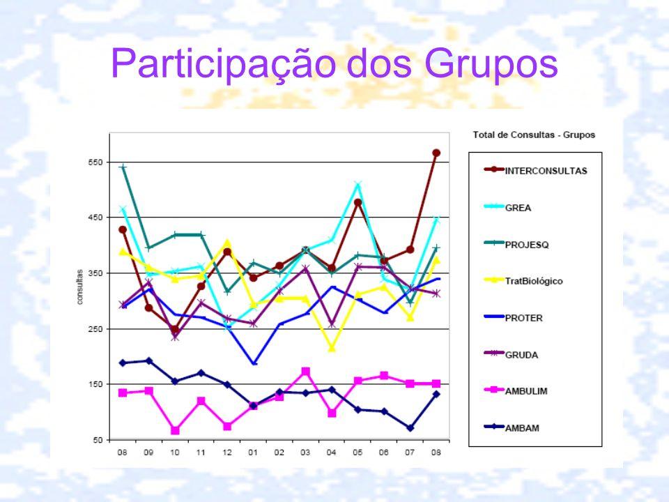 Participação dos Grupos