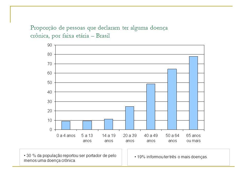 Proporção de pessoas que declaram ter alguma doença crônica, por faixa etária – Brasil