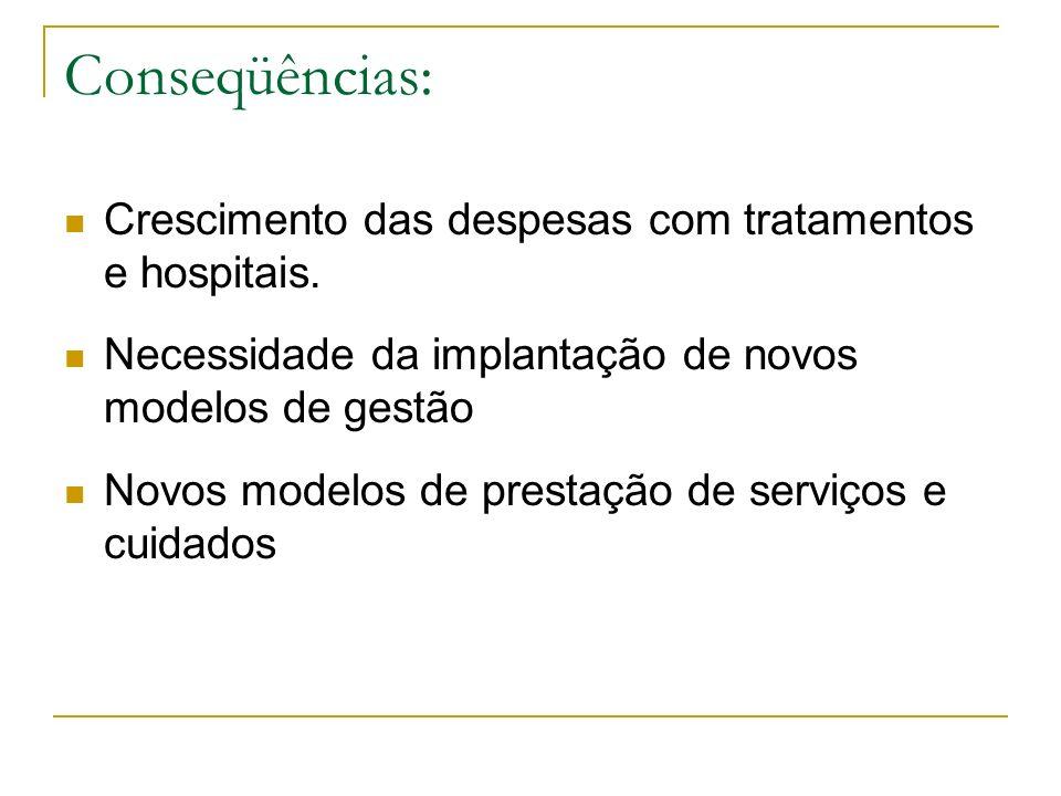 Conseqüências: Crescimento das despesas com tratamentos e hospitais.