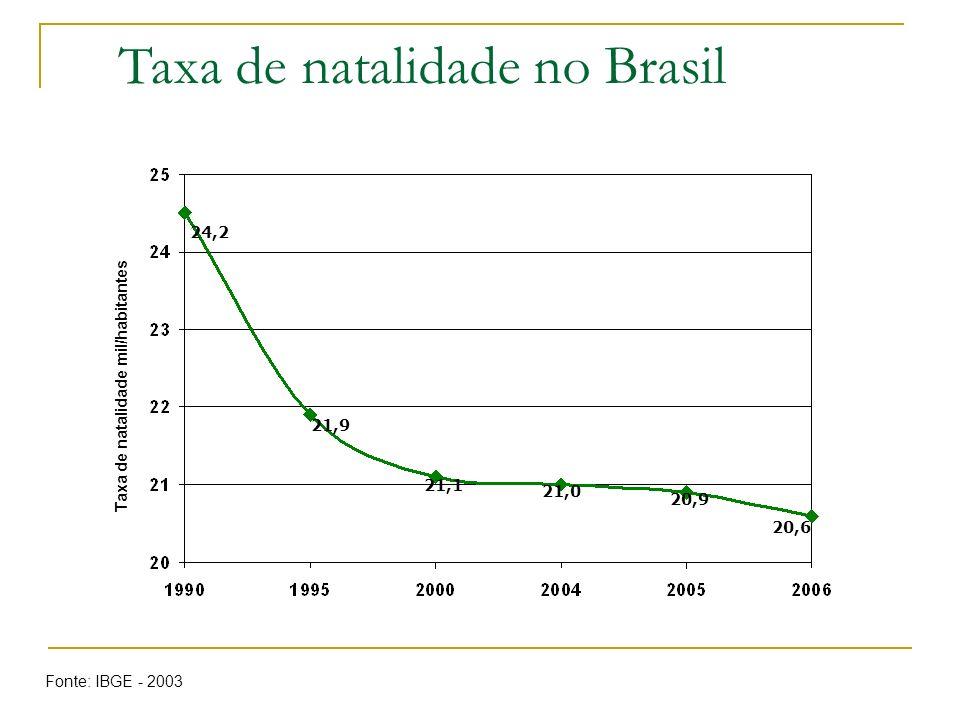 Taxa de natalidade no Brasil