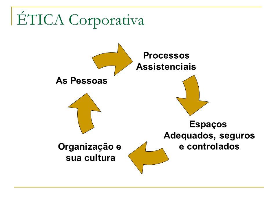 ÉTICA Corporativa Processos Assistenciais As Pessoas Espaços