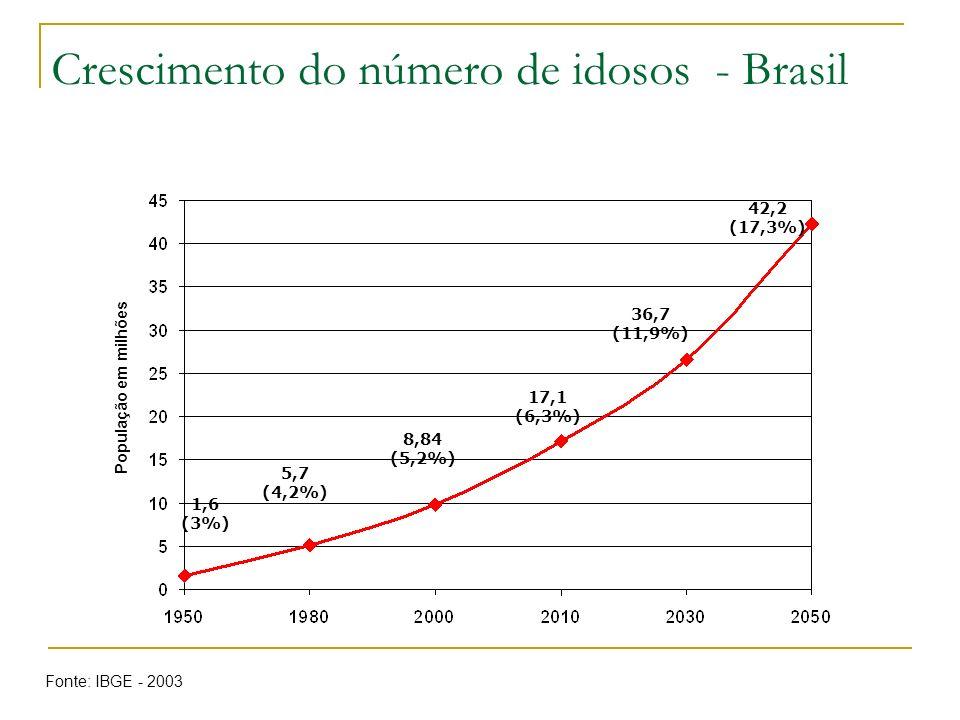 Crescimento do número de idosos - Brasil
