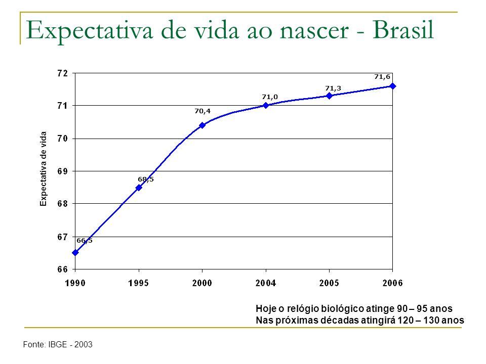 Expectativa de vida ao nascer - Brasil