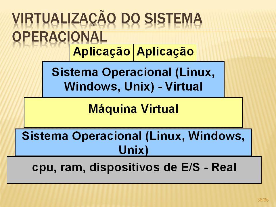 Virtualização do sistema operacional