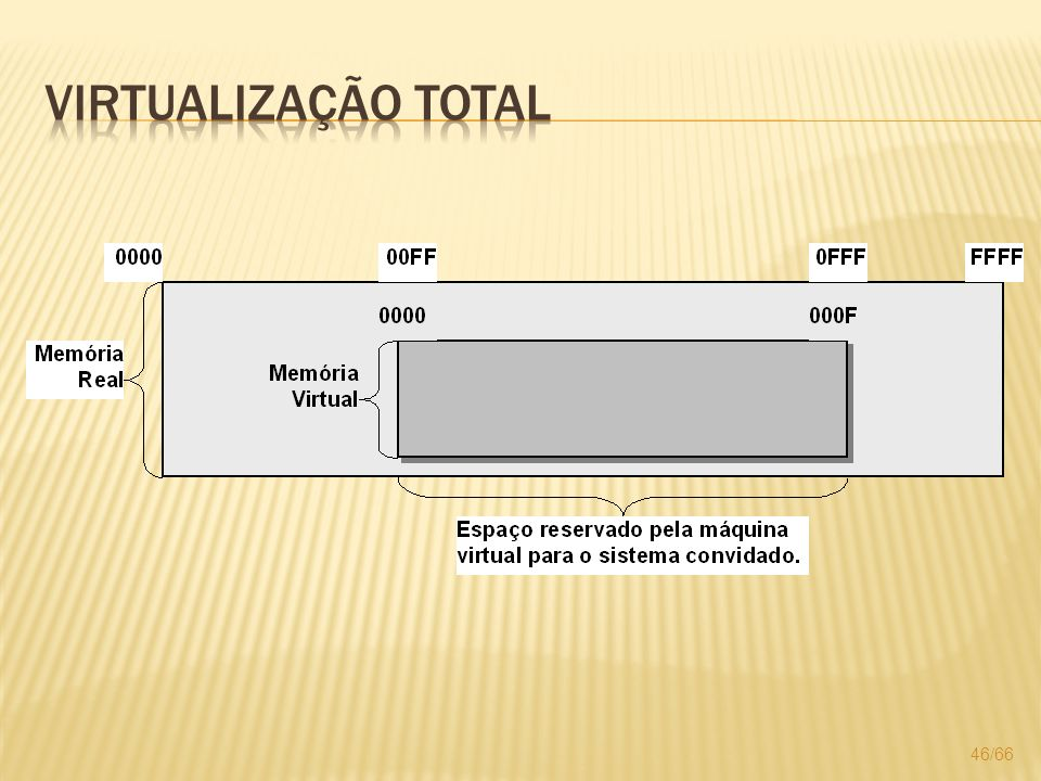 Virtualização total