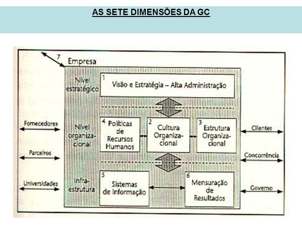 AS SETE DIMENSÕES DA GC