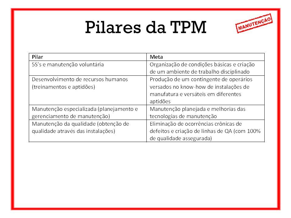 Pilares da TPM