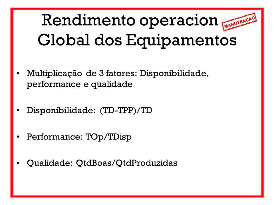 Rendimento operacional Global dos Equipamentos