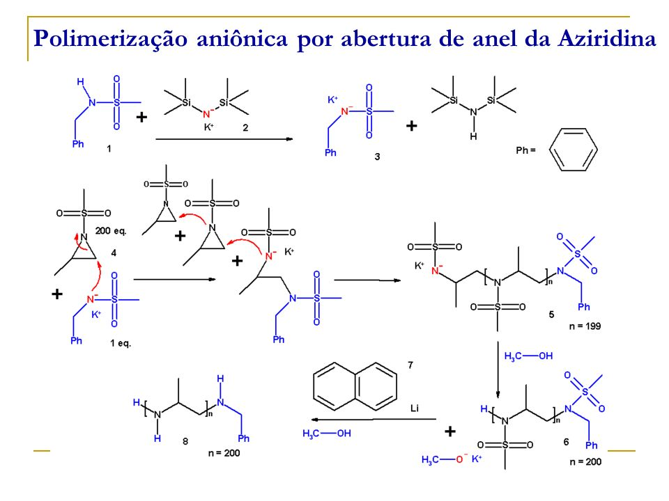 Polimerização aniônica por abertura de anel da Aziridina