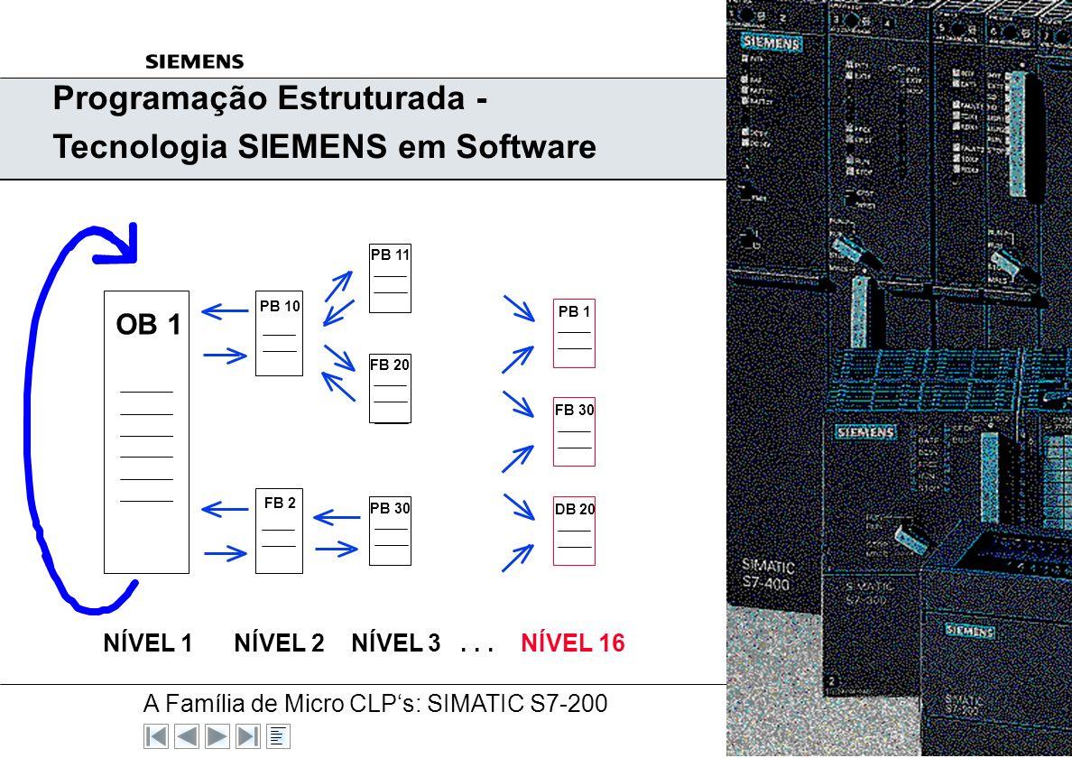 Programação Estruturada - Tecnologia SIEMENS em Software